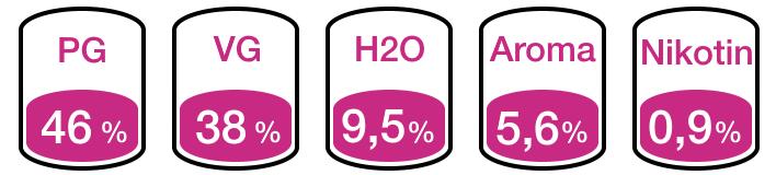 Liquid Inhaltsstoffe PG VG H2O Aroma Nikotin